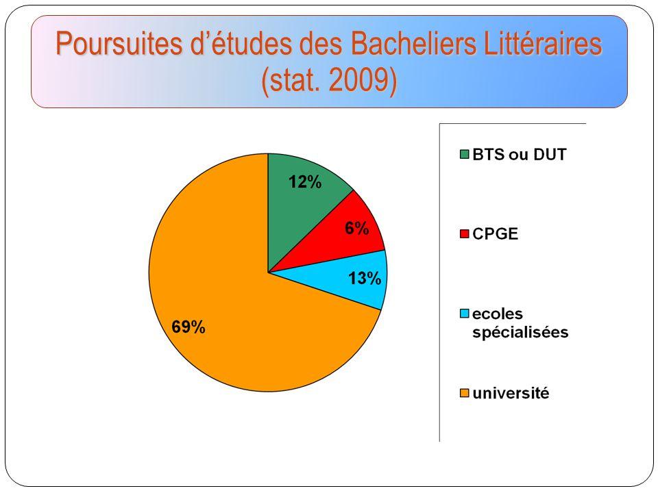 Poursuites d'études des Bacheliers Littéraires (stat. 2009)