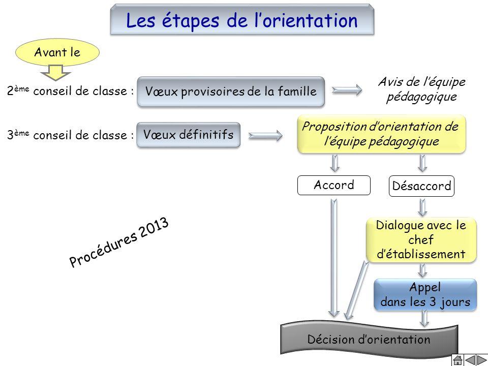Vœux provisoires de la famille Vœux définitifs Avis de l'équipe pédagogique Proposition d'orientation de l'équipe pédagogique Proposition d'orientatio