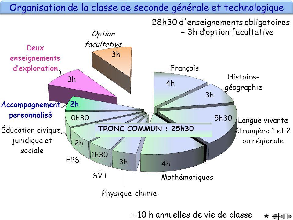 Organisation de la classe de seconde générale et technologique 4h 3h 1h30 5h30 2h 0h30 *