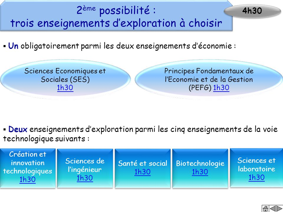  Un obligatoirement parmi les deux enseignements d'économie : Biotechnologie 1h30 1h30 Biotechnologie 1h30 1h30 Santé et social 1h30 1h30 Santé et so