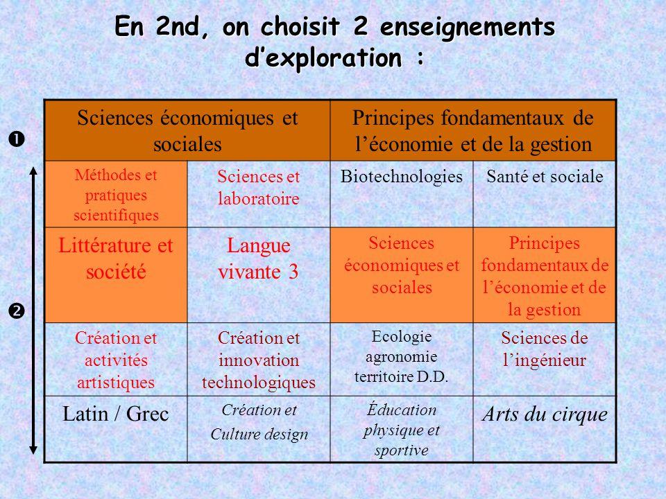 En 2nd, on choisit 2 enseignements d'exploration : Sciences économiques et sociales Principes fondamentaux de l'économie et de la gestion Méthodes et