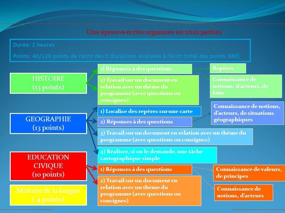 Durée: 2 heures Points: 40/120 points de l'écrit des 3 disciplines évaluées à l'écrit (total des points 380) Une épreuve écrite organisée en trois parties HISTOIRE (13 points) GEOGRAPHIE (13 points) EDUCATION CIVIQUE (10 points) Maîtrise de la langue ( 4 points) 1) Réponses à des questions 2) Travail sur un document en relation avec un thème du programme (avec questions ou consignes) Repères Connaissance de notions, d'acteurs, de situations géographiques 3) Travail sur un document en relation avec un thème du programme (avec questions ou consignes) 2) Réponses à des questions 1) Localise des repères sur une carte Connaissance de notions, d'acteurs, de faits 4) Réaliser, si on le demande, une tâche cartographique simple 1) Réponses à des questionsConnaissance de valeurs, de principes Connaissance de notions, d'acteurs 2) Travail sur un document en relation avec un thème du programme (avec questions ou consignes)