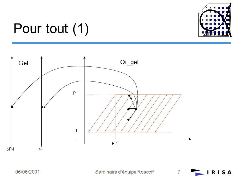 06/06/2001Séminaire d équipe Roscoff8 Or_get[t,i]= case { |t=1} : false[]; { |P>=i>1;1<t<=i} : false[]; { |i=1; 1<t<=P+1}: Or_get[t-i,i]or get[t-i,i]; { |i=1; t>P+1} : get[t-i,i]or ( not get[t-P-i,i]) { |P>=i>1;i<t<=P+1} : Or_get[t-1,i-1] or get[t-i,i] or (Or_get[t-1,i] and Or_get[t-1,i+1]); { |P>=i>=2;t>P+1}: Or_get[t-1,i-1] or get[t-i,i] or( Or_get[t-1,i] and Or_get[t-1,i+1]and not get[t-P-1,i]); esac; Or_get[t,i]= case { |t=1} : false[]; { |P>=i>1;1<t<=i} : false[]; { |i=1; 1<t<=P+1}: true[]or get[t-i,i]; { |i=1; t>P+1} : get[t-i,i] or ( not get[t-P-i,i]) { |P>=i>1;i<t<=P+1} : true[] or get[t-i,i] or (true[] and true[]); { |P>=i>=2;t>P+1}: true[] or get[t-i,i] or(true[] and true[] and not get[t-P-1,i]); esac; Or_get[t,i]= case { |t=1} : false[]; { |P>=i>1;1<t<=i} : false[]; { |i=1; 1<t<=P+1}: true; { |i=1; t>P+1} : get[t-i,i] or (not get[t-P-i,i]) { |P>=i>1;i<t<=P+1} : true[]; { |P>=i>=2;t>P+1}: true[]; esac; A montrer : { |i=1; t>P+1} : get[t-i,i] or (not get[t-P-i,i]) Or_get[2,1]-> get[1,1] Pour tout (2)