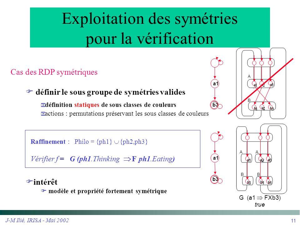 J-M Ilié, IRISA - Mai 2002 12 Plate-forme de vérification symbolique Interpréteur d automate de Büchi GMC noyau de vérification Interpréteur symbolique (noyau GreatSPN) automateRéseau Bien Formé Interface IHM (AMI-NET) Raffinement Cas des symétries globales CLASS Philo PH1 is {ph1} PH2 is ph{2-4} PROP w1 = PH1.Waiting w2 = exist PH2.Waiting w3 = all PH2.Waiting w4 = # PH2.Waiting > 2 e1 = PH1.Eating e2 = exist PH2.Eating e3 = all PH2.Eating w1 & !w2.