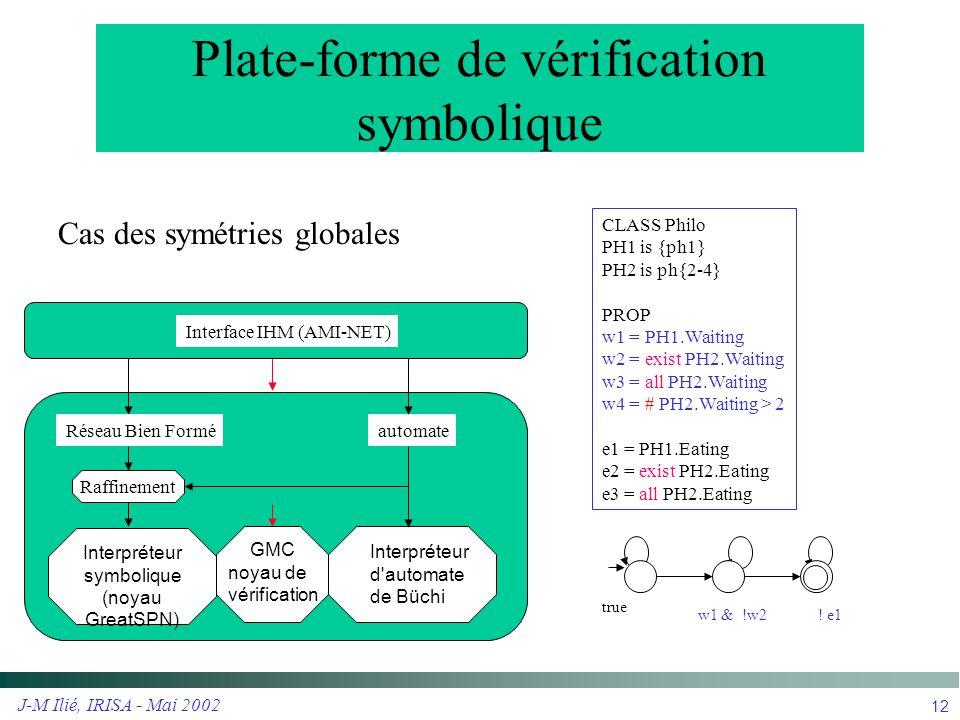 J-M Ilié, IRISA - Mai 2002 13 Les comportements asymétriques sont reportés sur ceux de l automate de Büchi  Model Checking :  produit synchronisé des automates  calcul des symétries locales  calcul à la volée des symétries du produit synchronisé symbolique  Définition du système (1) système symétrique (2) un automaton de contrôle des asymétries Automaton A c for the control of asymmetry Büchi Automaton A ¬ f Symmetric WN ** Asymmetric system Automaton A c for the control of asymmetry Büchi Automaton A ¬ f * * Asymmetric automatonSymmetric system Symmetric WN La plupart des systèmes et algorithmes distribués sont partiellement symétriques Vérifier les systèmes partiellement symétriques