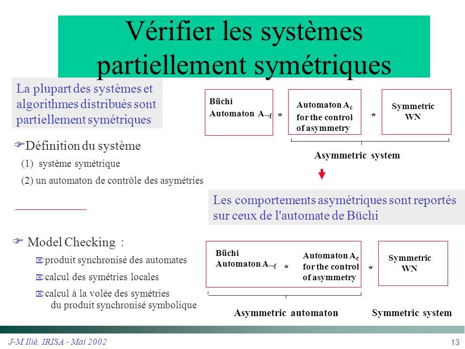 J-M Ilié, IRISA - Mai 2002 13 Les comportements asymétriques sont reportés sur ceux de l'automate de Büchi  Model Checking :  produit synchronisé de