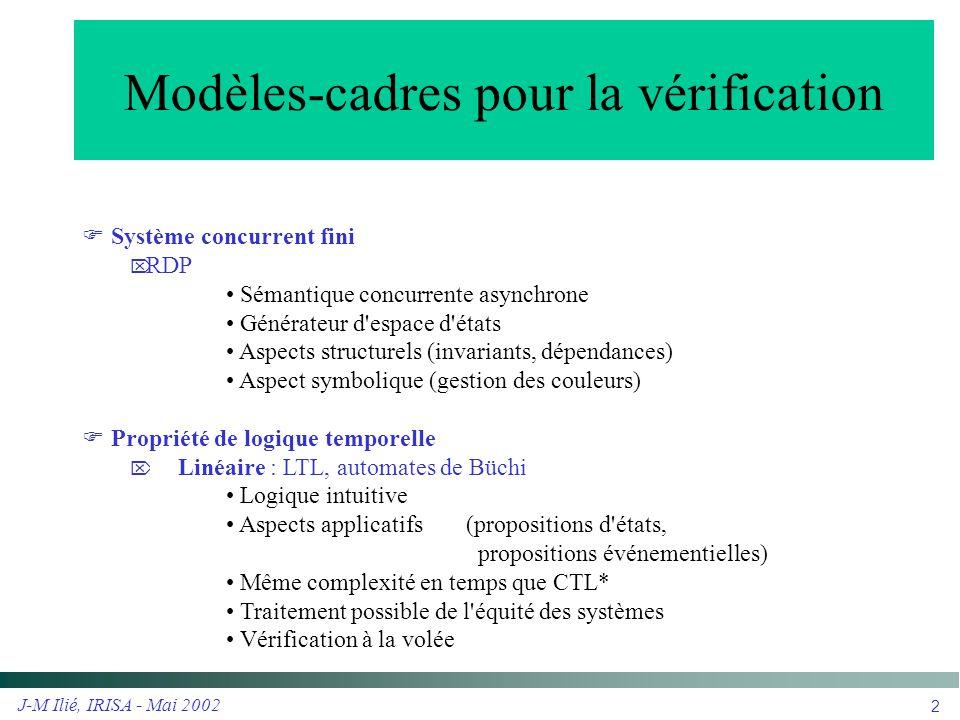 J-M Ilié, IRISA - Mai 2002 3 Automatisation de la vérification Produit Synchronisé avec l automate de la propriété Interpréteur d automate de Büchi Produit synchr onisé Interpréteur du modèle Automate BüchiSpécification RDP LTL Propriété vraie: ou Séquence d exécution invalidante //f= G (w 1  X F e 1 ) PROP w 1 = ph 1.Waiting e 1 = ph 1.Eating true !e 1 f  A  f  CLASS Philo = ph{1-3} Thinking Waiting Eating Forks e1e1 w1w1 true