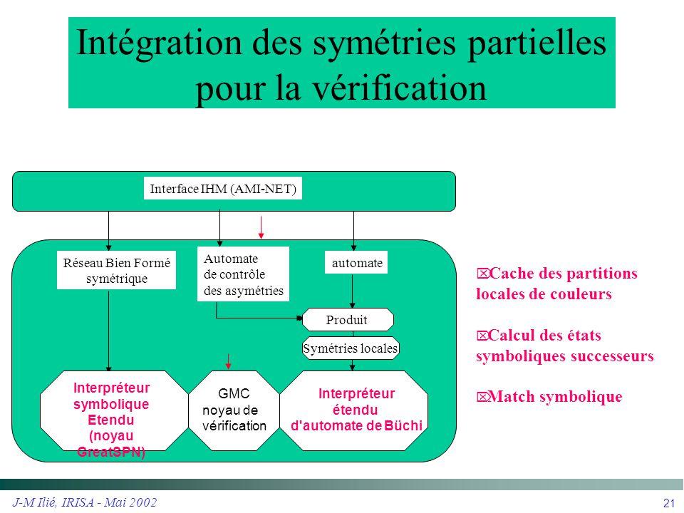 J-M Ilié, IRISA - Mai 2002 21 Intégration des symétries partielles pour la vérification Interpréteur étendu d'automate de Büchi automate Interface IHM