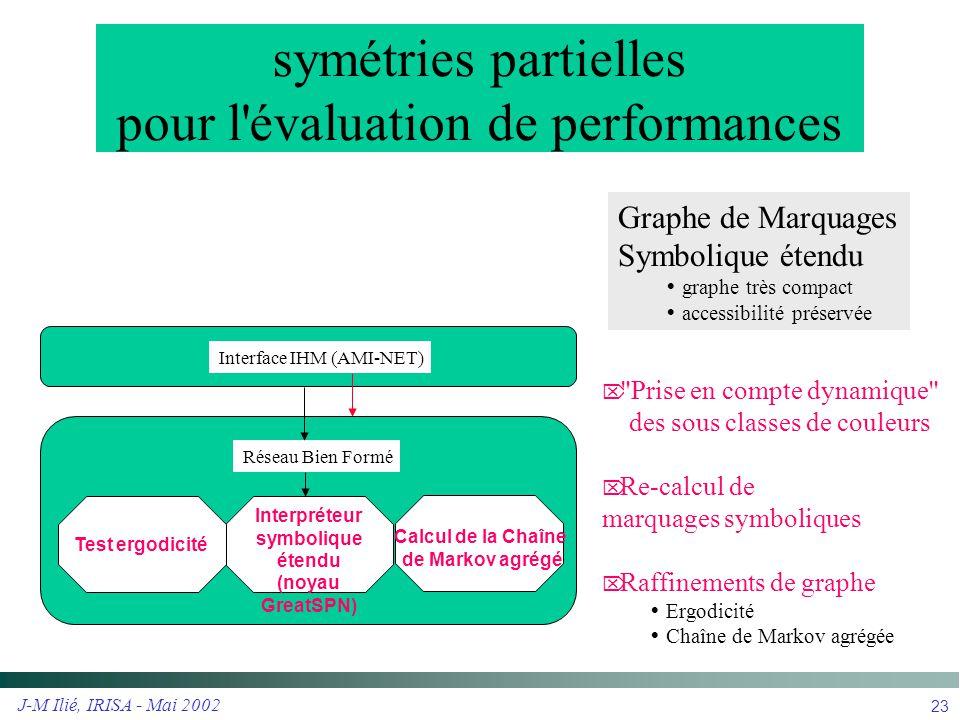 J-M Ilié, IRISA - Mai 2002 23 symétries partielles pour l'évaluation de performances Calcul de la Chaîne de Markov agrégé Interpréteur symbolique éten