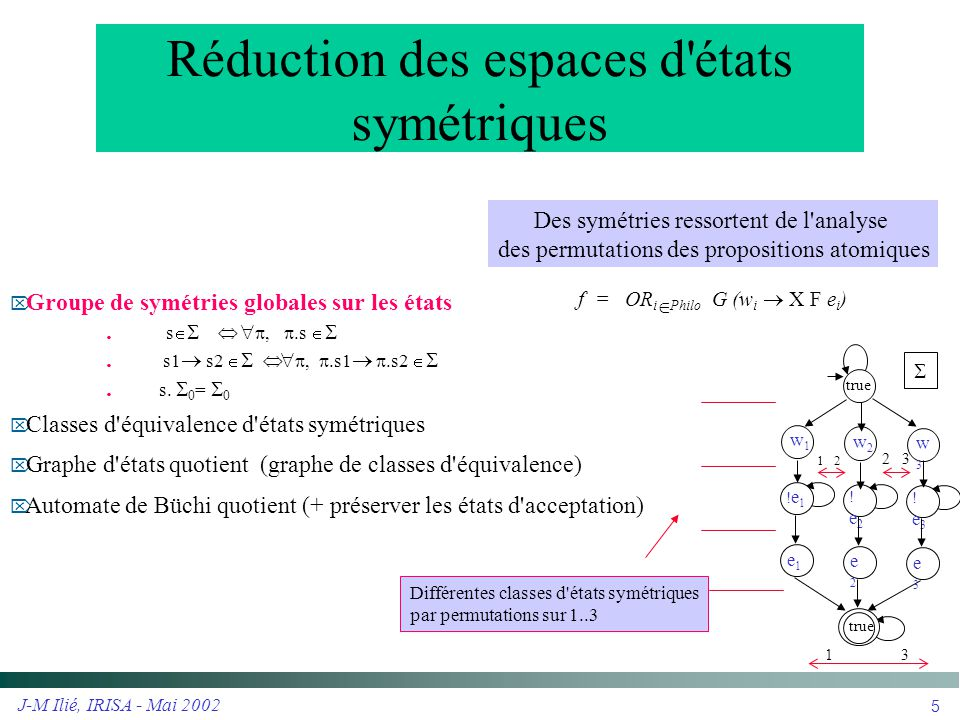 J-M Ilié, IRISA - Mai 2002 6 Efficacité vue par GreatSPN  Réseau de Petri Bien Formé ---------> Système de transitions symétriques  Classe de couleurs  Famille génératrice de symétries par Action : permutations préservant les classes  Marquage symbolique  Représentation d une classe de marquages  Franchissement symbolique  Préservation des symétries  Graphe de marquages symboliques  Graphe quotient m11 = p1.Waiting + (p2+p3).Thinking m12 = p2.Waiting + (p1+p3).Thinking m13 = p3.Waiting + (p1+p2).Thinking m1= Ph1.Waiting + (Ph2).Thinking   Avec Philo = Ph1  Ph2 (symboliquement) tel que  Ph1  = 1  Ph2  = 2