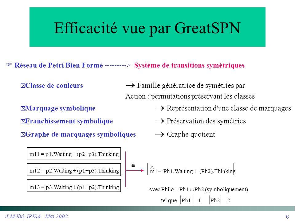 J-M Ilié, IRISA - Mai 2002 6 Efficacité vue par GreatSPN  Réseau de Petri Bien Formé ---------> Système de transitions symétriques  Classe de couleu