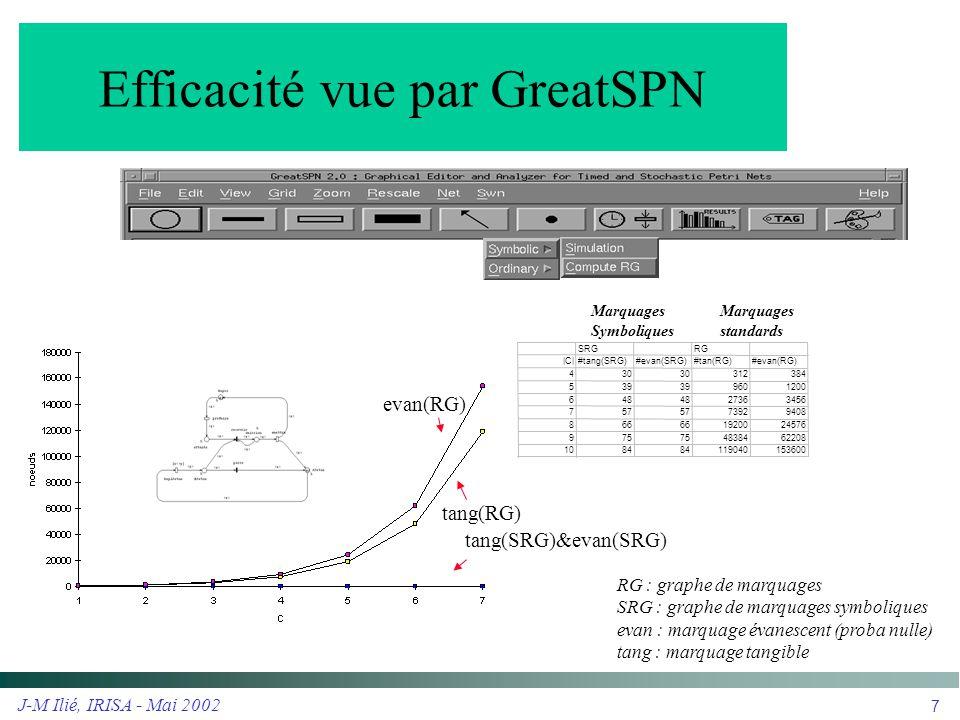 J-M Ilié, IRISA - Mai 2002 7 Efficacité vue par GreatSPN evan(RG) tang(RG) tang(SRG)&evan(SRG) RG : graphe de marquages SRG : graphe de marquages symb