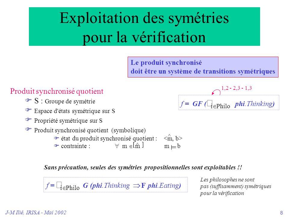 J-M Ilié, IRISA - Mai 2002 9 Exploitation des symétries pour la vérification Construction d un produit synchronisé quotient  Groupe de symétries S  Espace d états symétrique sur S  Propriété symétrique sur S  Produit synchronisé quotient (symbolique)  état du produit synchronisé quotient :  contrainte :  m  m m b f = GF (  i  Philo phi.Thinking) 1,2 - 2,3 - 1,3 ^ [ ^ ] Sans précaution, seules des symétries propositionnelles sont exploitables !.