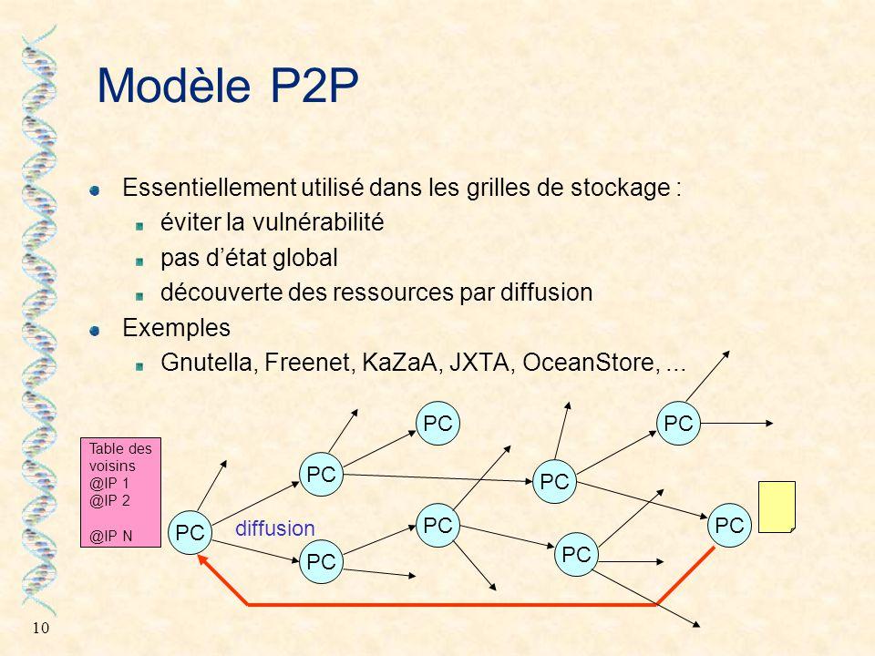 10 Modèle P2P Essentiellement utilisé dans les grilles de stockage : éviter la vulnérabilité pas d'état global découverte des ressources par diffusion