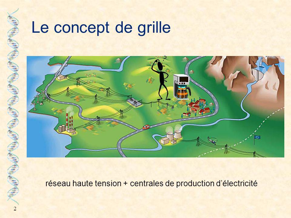 2 Le concept de grille réseau haute tension + centrales de production d'électricité