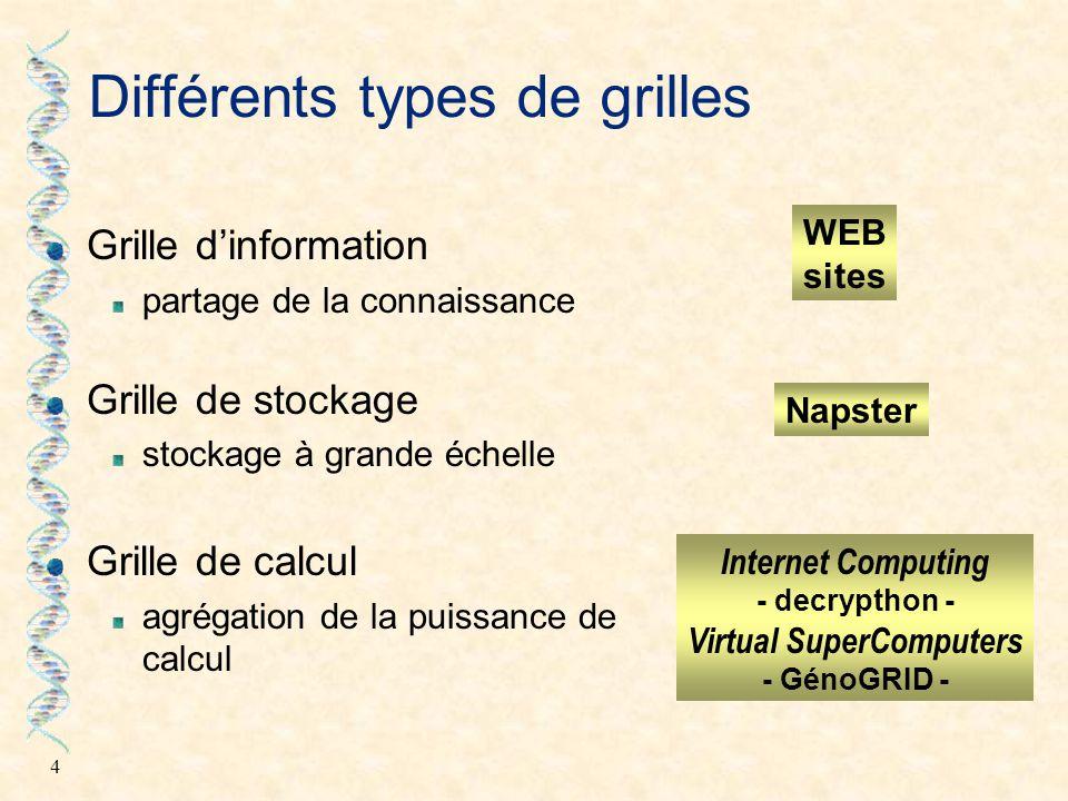 4 Différents types de grilles Grille d'information partage de la connaissance Grille de stockage stockage à grande échelle Grille de calcul agrégation