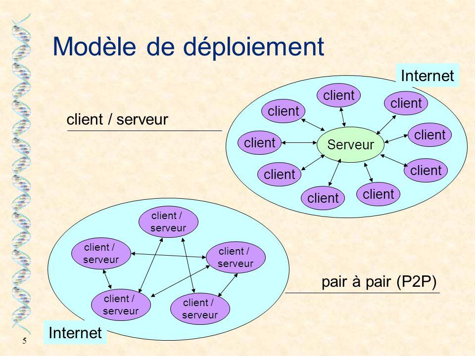 5 Modèle de déploiement Serveur client client / serveur Internet client client / serveur client / serveur client / serveur client / serveur Internet c