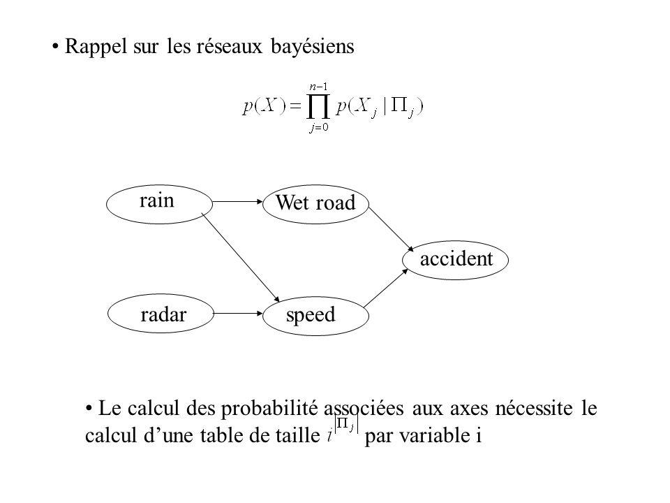 Rappel sur les réseaux bayésiens Le calcul des probabilité associées aux axes nécessite le calcul d'une table de taille par variable i rain accident W