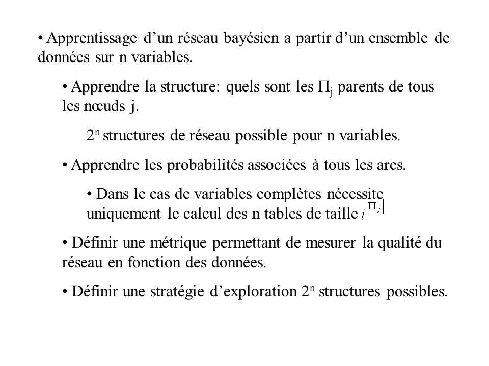 Apprentissage d'un réseau bayésien a partir d'un ensemble de données sur n variables. Apprendre la structure: quels sont les  j parents de tous les n