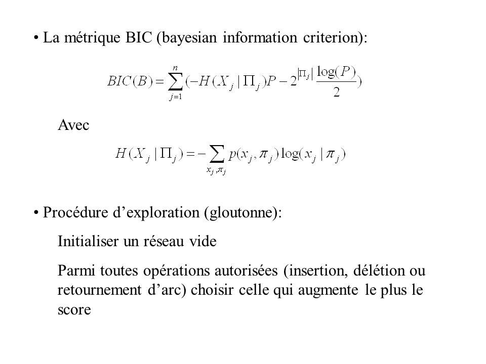 La métrique BIC (bayesian information criterion): Avec Procédure d'exploration (gloutonne): Initialiser un réseau vide Parmi toutes opérations autoris