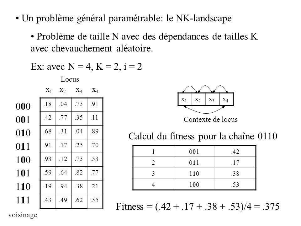 Un problème général paramétrable: le NK-landscape Problème de taille N avec des dépendances de tailles K avec chevauchement aléatoire. Ex: avec N = 4,