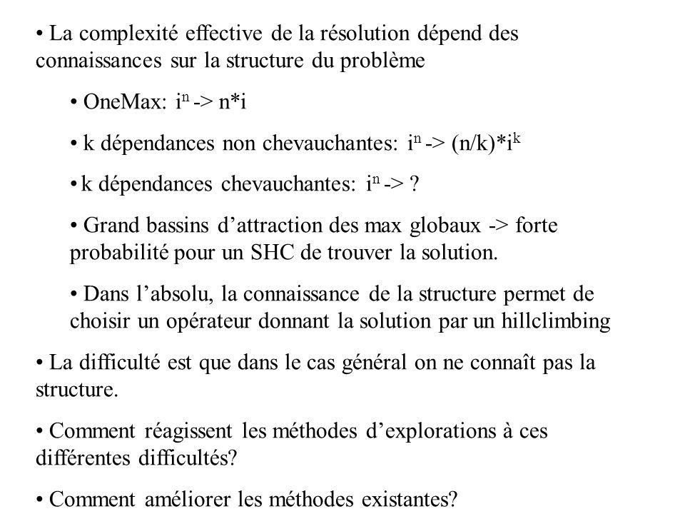 La complexité effective de la résolution dépend des connaissances sur la structure du problème OneMax: i n -> n*i k dépendances non chevauchantes: i n