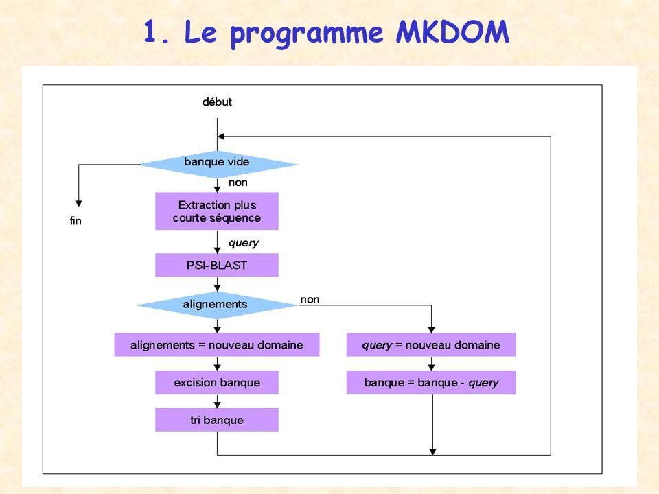 1. Le programme MKDOM