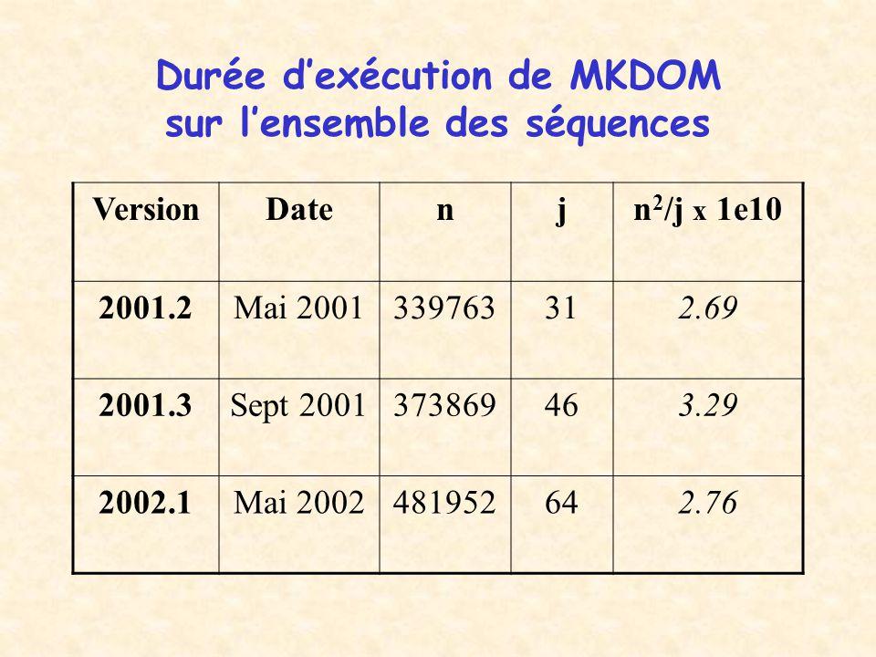 Durée d'exécution de MKDOM sur l'ensemble des séquences VersionDatenjn 2 /j x 1e10 2001.2Mai 2001339763312.69 2001.3Sept 2001373869463.29 2002.1Mai 2002481952642.76