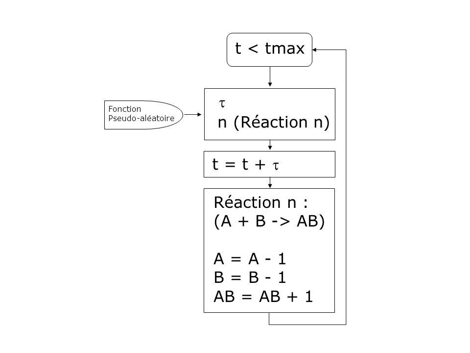 t < tmax  n (Réaction n) t = t +  Réaction n : (A + B -> AB) A = A - 1 B = B - 1 AB = AB + 1 Fonction Pseudo-aléatoire