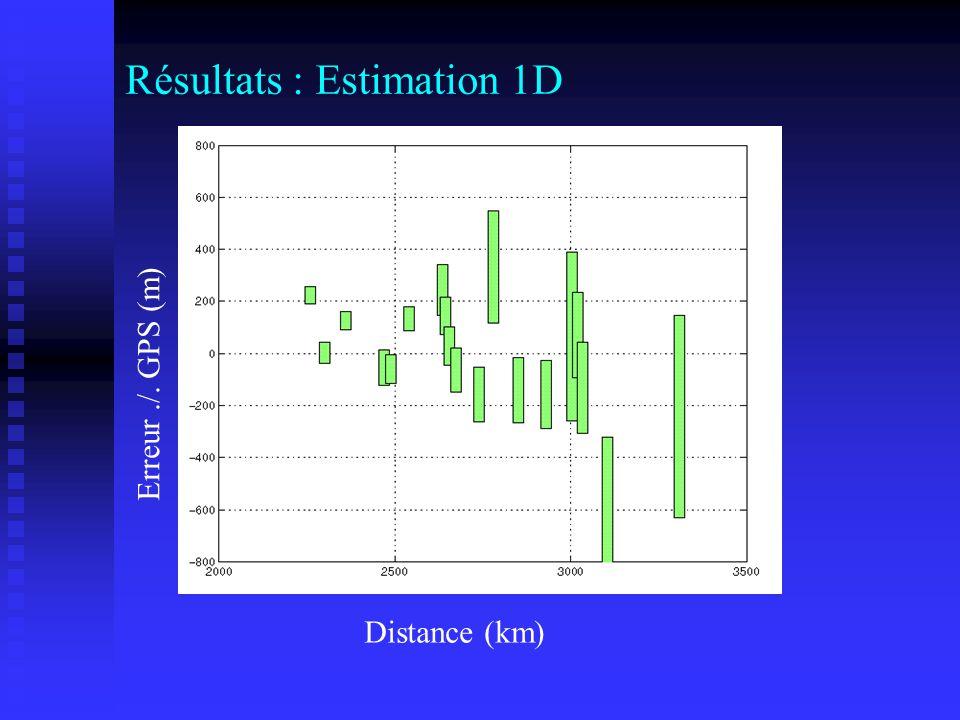 Résultats : Estimation 1D Distance (km) Erreur./. GPS (m)
