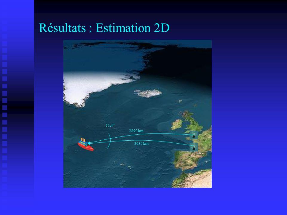 Résultats : Estimation 2D 3035 km 2890 km 11,4°