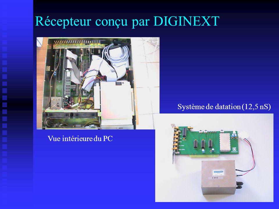 Récepteur conçu par DIGINEXT Vue intérieure du PC Système de datation (12,5 nS)