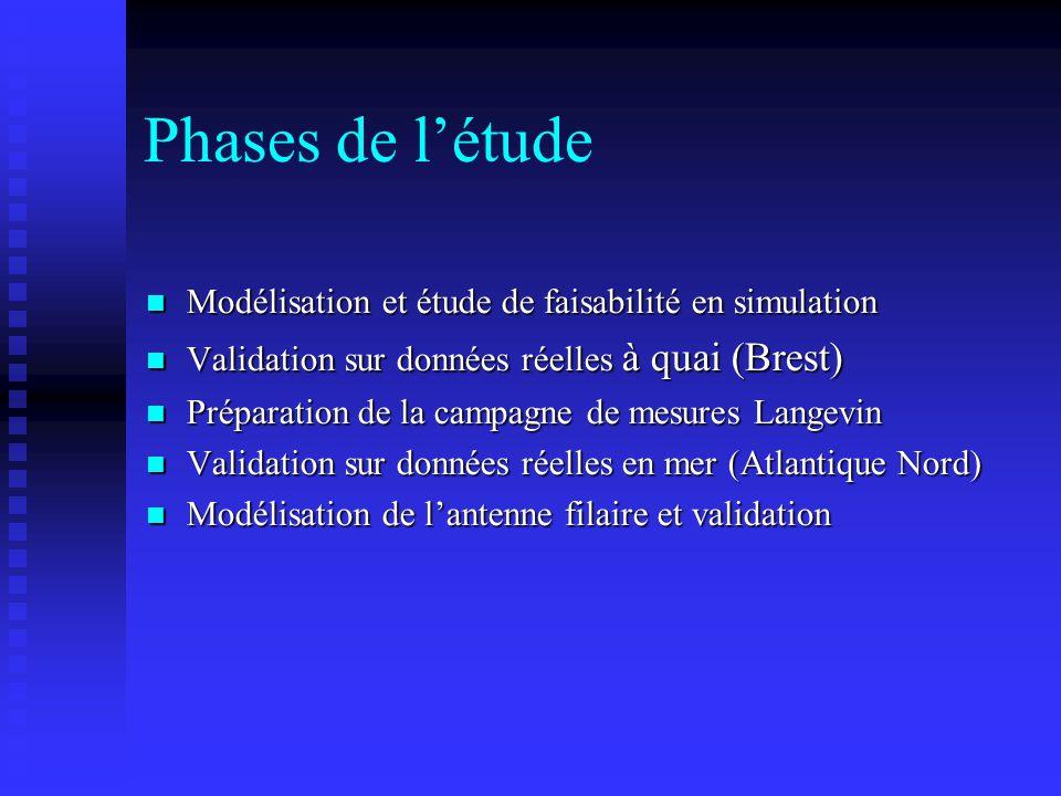 Phases de l'étude Modélisation et étude de faisabilité en simulation Modélisation et étude de faisabilité en simulation Validation sur données réelles
