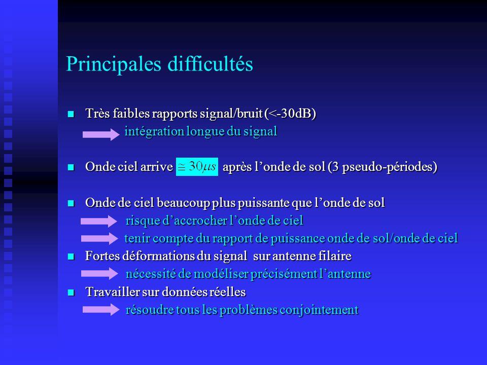 Principales difficultés Très faibles rapports signal/bruit (<-30dB) Très faibles rapports signal/bruit (<-30dB) intégration longue du signal intégrati