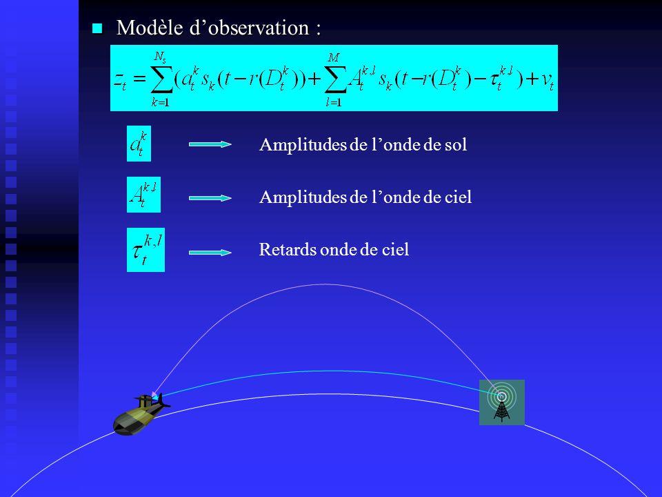 Modèle d'observation : Modèle d'observation : Amplitudes de l'onde de sol Amplitudes de l'onde de ciel Retards onde de ciel