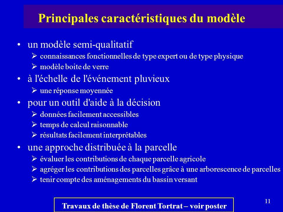 11 un modèle semi-qualitatif  connaissances fonctionnelles de type expert ou de type physique  modèle boite de verre à l'échelle de l'événement pluv