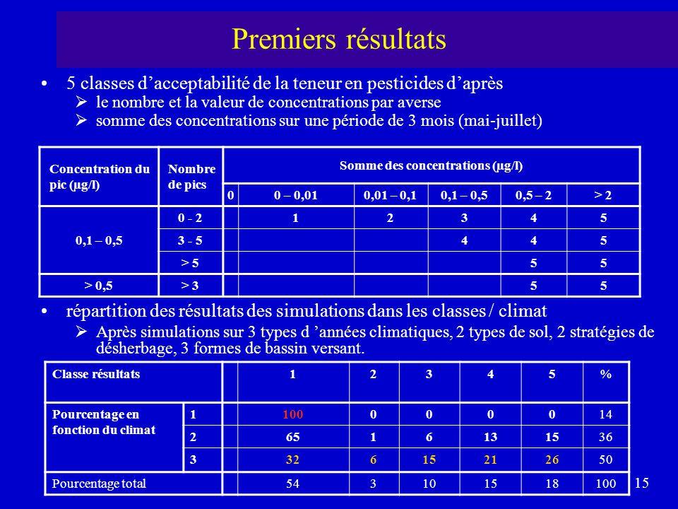 15 Premiers résultats 5 classes d'acceptabilité de la teneur en pesticides d'après  le nombre et la valeur de concentrations par averse  somme des c