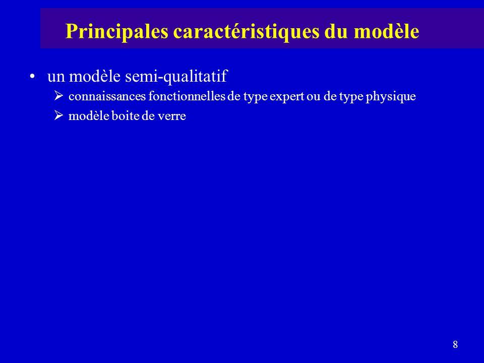 8 un modèle semi-qualitatif  connaissances fonctionnelles de type expert ou de type physique  modèle boite de verre Principales caractéristiques du