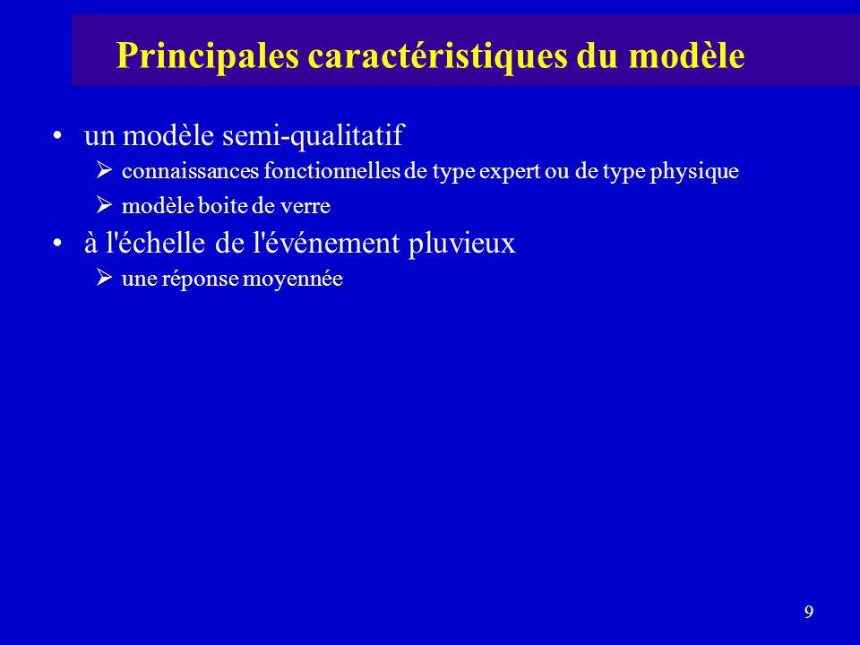 9 un modèle semi-qualitatif  connaissances fonctionnelles de type expert ou de type physique  modèle boite de verre à l'échelle de l'événement pluvi