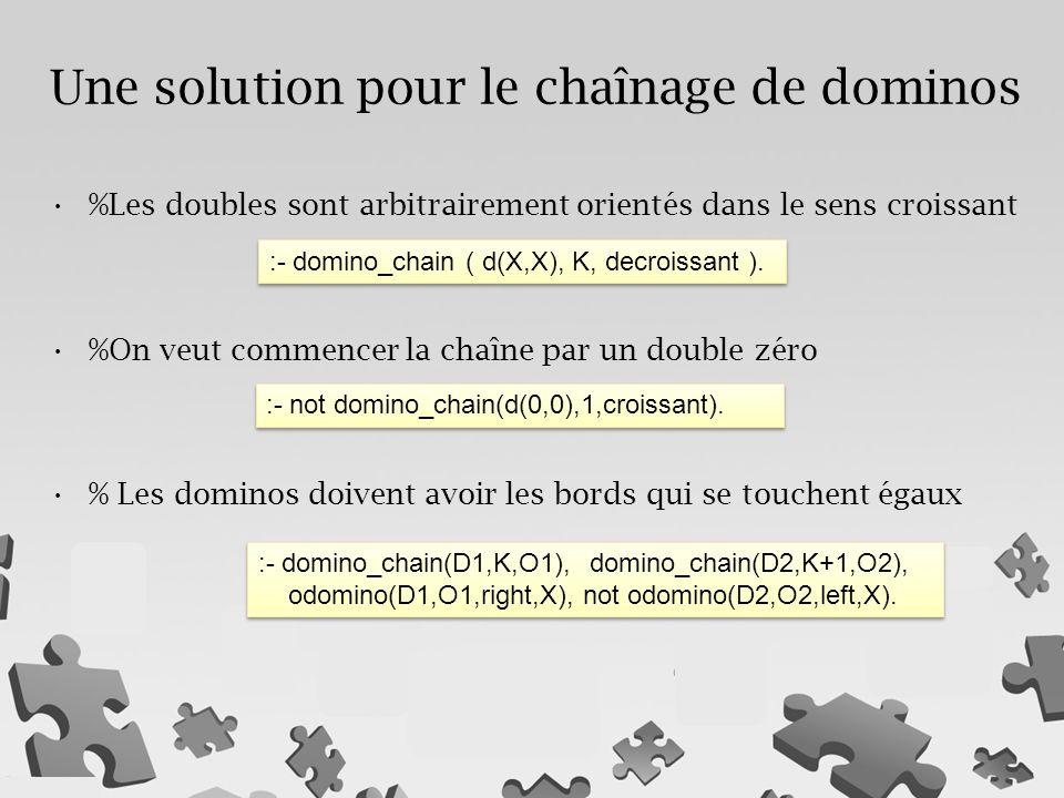 %Les doubles sont arbitrairement orientés dans le sens croissant %On veut commencer la chaîne par un double zéro % Les dominos doivent avoir les bords qui se touchent égaux Une solution pour le chaînage de dominos :- domino_chain ( d(X,X), K, decroissant ).