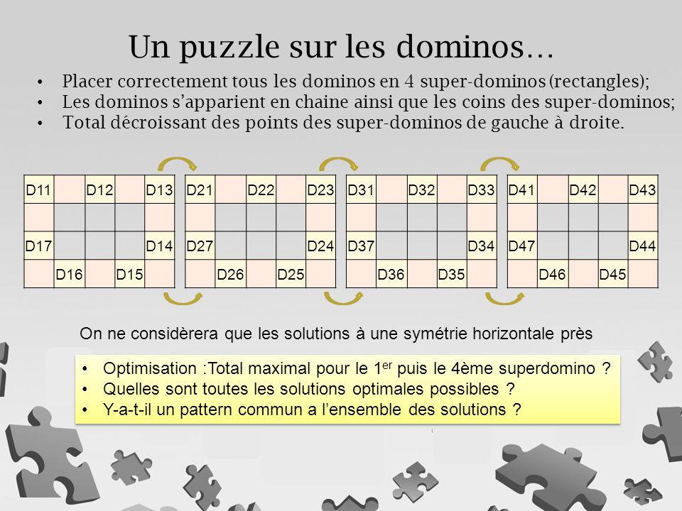 Un puzzle sur les dominos… D11D12D13 D17D14 D16D15 Placer correctement tous les dominos en 4 super-dominos (rectangles); Les dominos s'apparient en chaine ainsi que les coins des super-dominos; Total décroissant des points des super-dominos de gauche à droite.