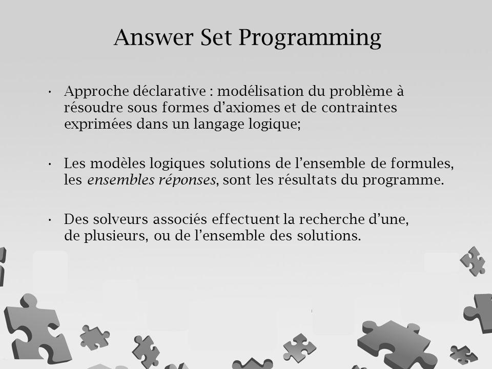 Answer Set Programming Approche déclarative : modélisation du problème à résoudre sous formes d'axiomes et de contraintes exprimées dans un langage logique; Les modèles logiques solutions de l'ensemble de formules, les ensembles réponses, sont les résultats du programme.