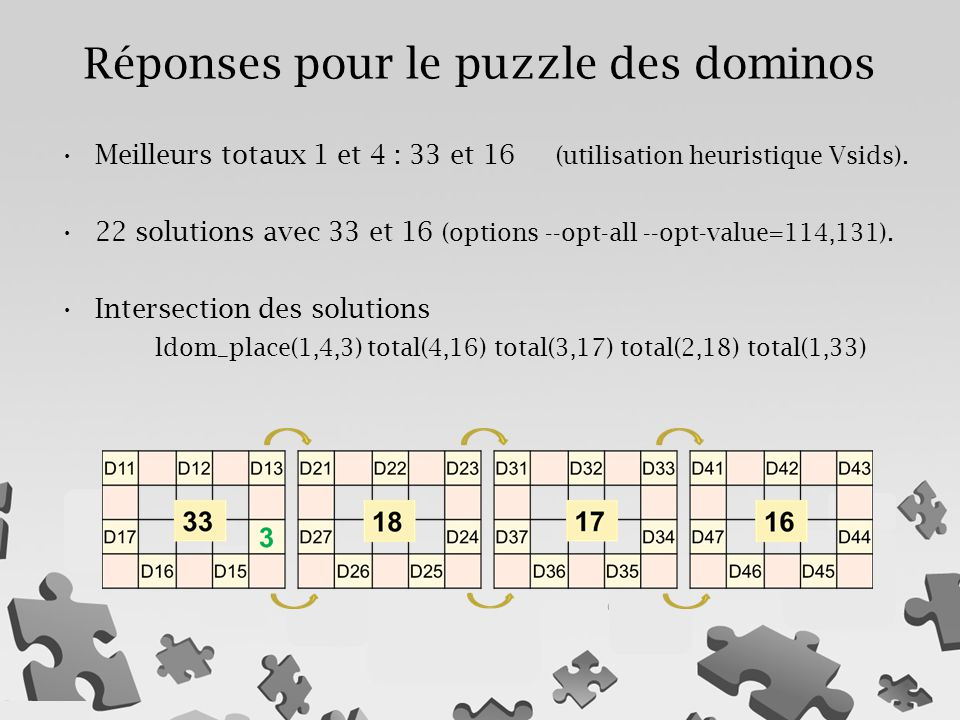 Meilleurs totaux 1 et 4 : 33 et 16 (utilisation heuristique Vsids). 22 solutions avec 33 et 16 (options --opt-all --opt-value=114,131). Intersection d