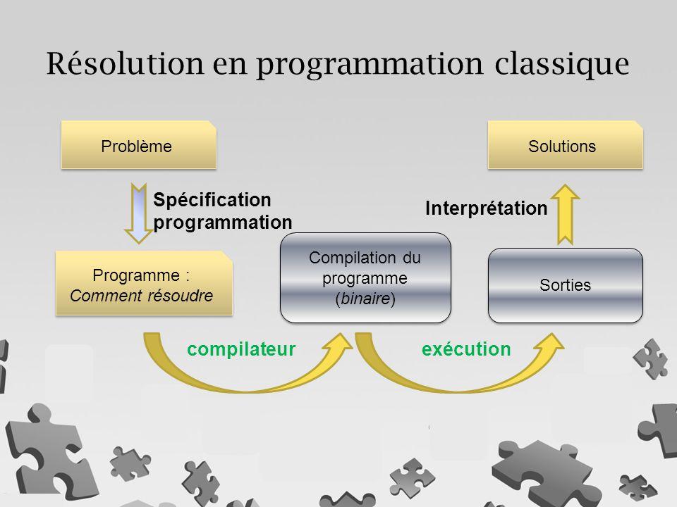 Résolution en programmation classique Programme : Comment résoudre Programme : Comment résoudre Problème Solutions Compilation du programme (binaire) Compilation du programme (binaire) Sorties Spécification programmation Interprétation compilateurexécution