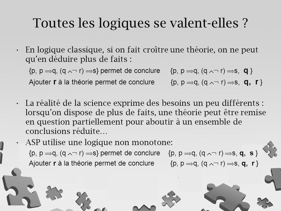 En logique classique, si on fait croître une théorie, on ne peut qu'en déduire plus de faits : {p, p  q, (q  r)  s} permet de conclure {p, p  q, (q  r)  s, q } Ajouter r à la théorie permet de conclure {p, p  q, (q  r)  s, q, r } La réalité de la science exprime des besoins un peu différents : lorsqu'on dispose de plus de faits, une théorie peut être remise en question partiellement pour aboutir à un ensemble de conclusions réduite… ASP utilise une logique non monotone: {p, p  q, (q  r)  s} permet de conclure {p, p  q, (q  r)  s, q, s } Ajouter r à la théorie permet de conclure {p, p  q, (q  r)  s, q, r } Toutes les logiques se valent-elles ?