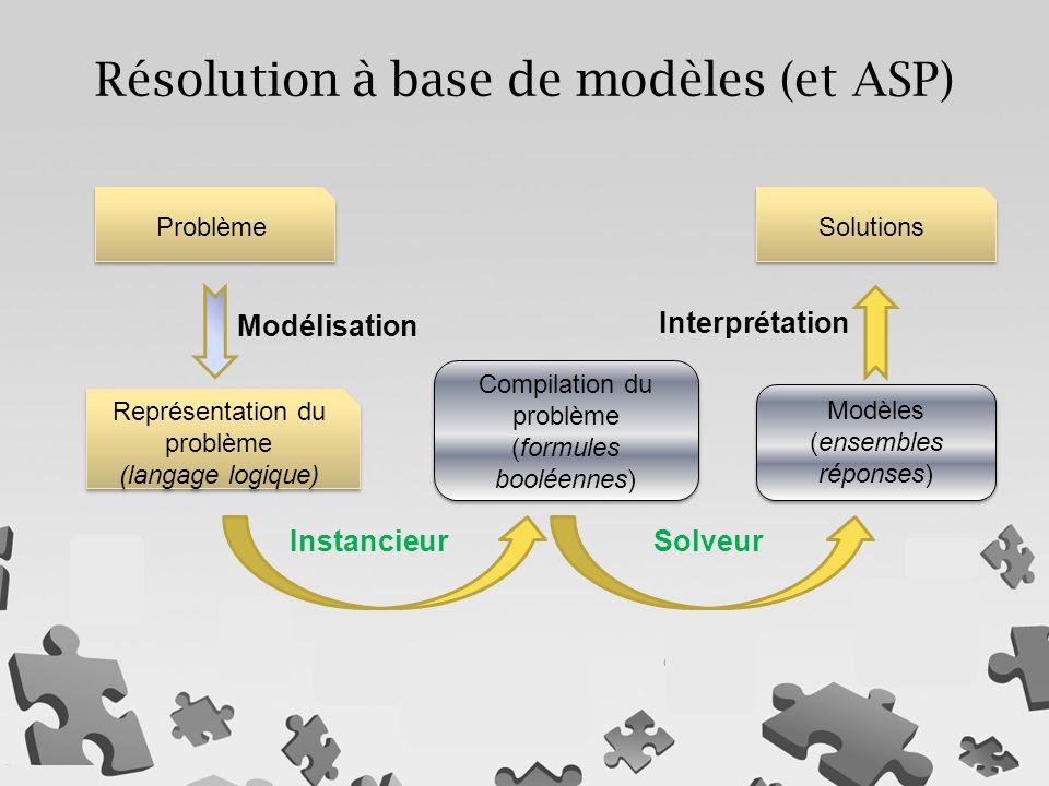 Résolution à base de modèles (et ASP) Représentation du problème (langage logique) Représentation du problème (langage logique) Problème Solutions Compilation du problème (formules booléennes) Compilation du problème (formules booléennes) Modèles (ensembles réponses) Modèles (ensembles réponses) Modélisation Interprétation InstancieurSolveur
