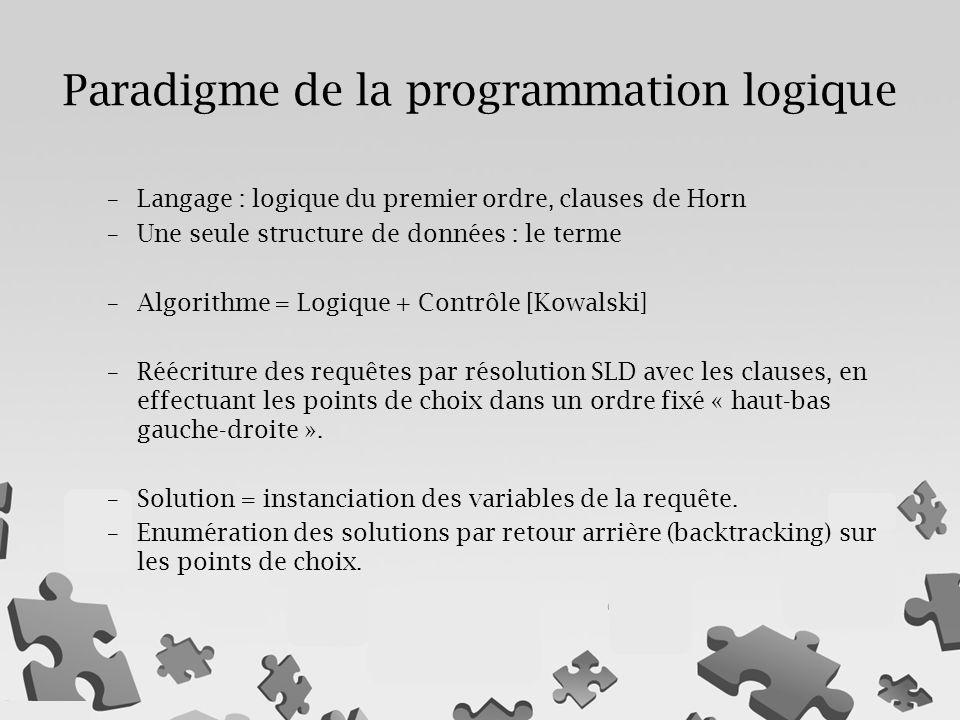 –Langage : logique du premier ordre, clauses de Horn –Une seule structure de données : le terme –Algorithme = Logique + Contrôle [Kowalski] –Réécriture des requêtes par résolution SLD avec les clauses, en effectuant les points de choix dans un ordre fixé « haut-bas gauche-droite ».