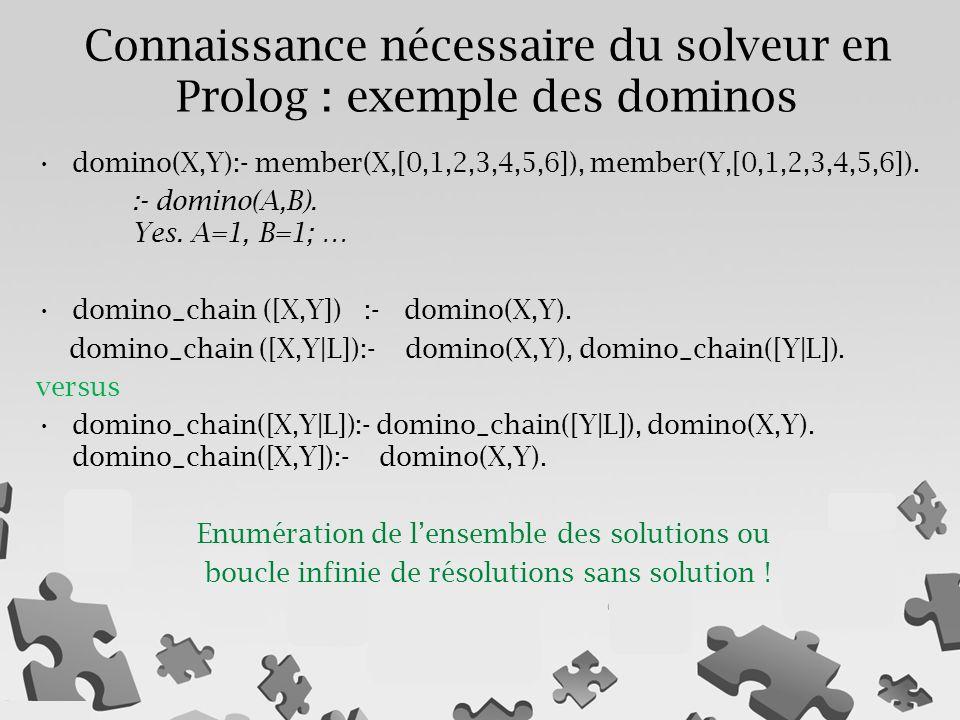 Connaissance nécessaire du solveur en Prolog : exemple des dominos domino(X,Y):- member(X,[0,1,2,3,4,5,6]), member(Y,[0,1,2,3,4,5,6]). :- domino(A,B).