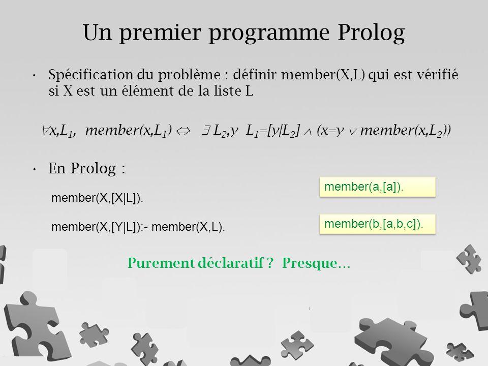 Spécification du problème : définir member(X,L) qui est vérifié si X est un élément de la liste L  x,L 1, member(x,L 1 )   L 2,y L 1 =[y|L 2 ]  (x=y  member(x,L 2 )) En Prolog : member(X,[X|L]).