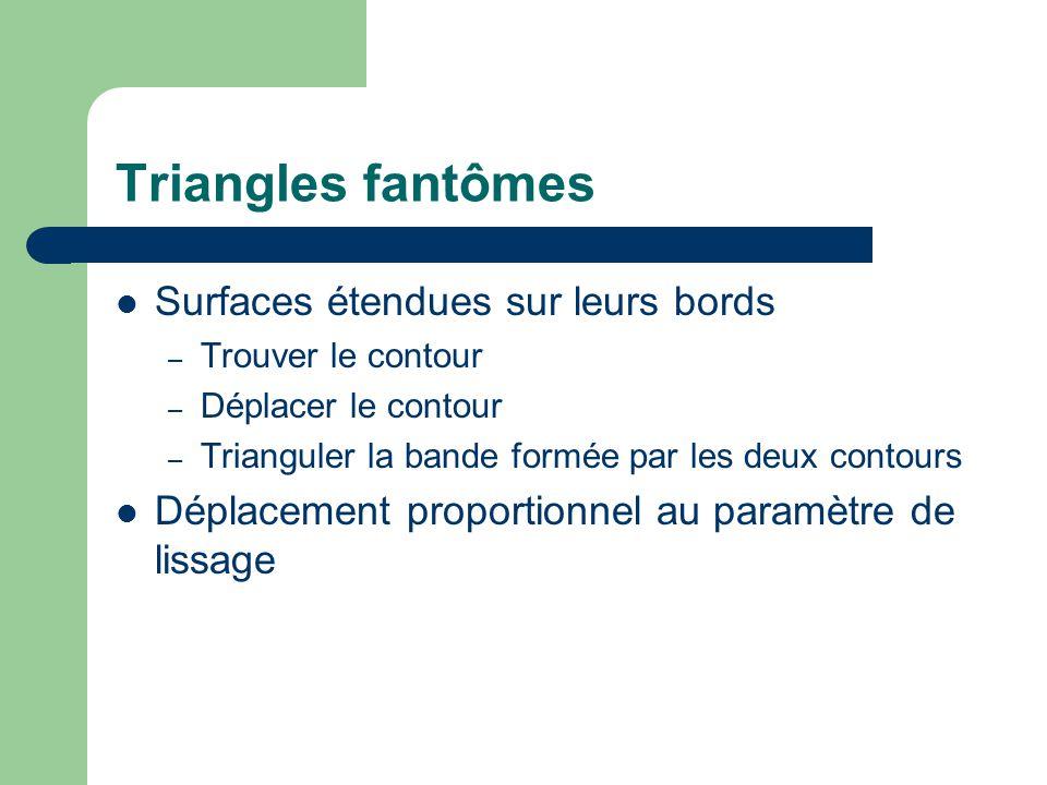 Triangles fantômes Surfaces étendues sur leurs bords – Trouver le contour – Déplacer le contour – Trianguler la bande formée par les deux contours Déplacement proportionnel au paramètre de lissage
